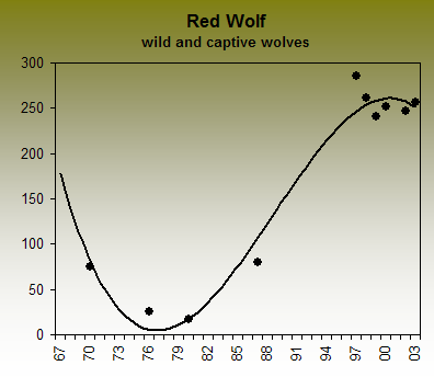 esa research the red wolf Not being a recognisable species could lose the red wolf its conservation status, despite being the only carrier of genes from extinct southern grey wolves the red wolf's situation shows that the endangered species act needs to catch up to reality, says kays.