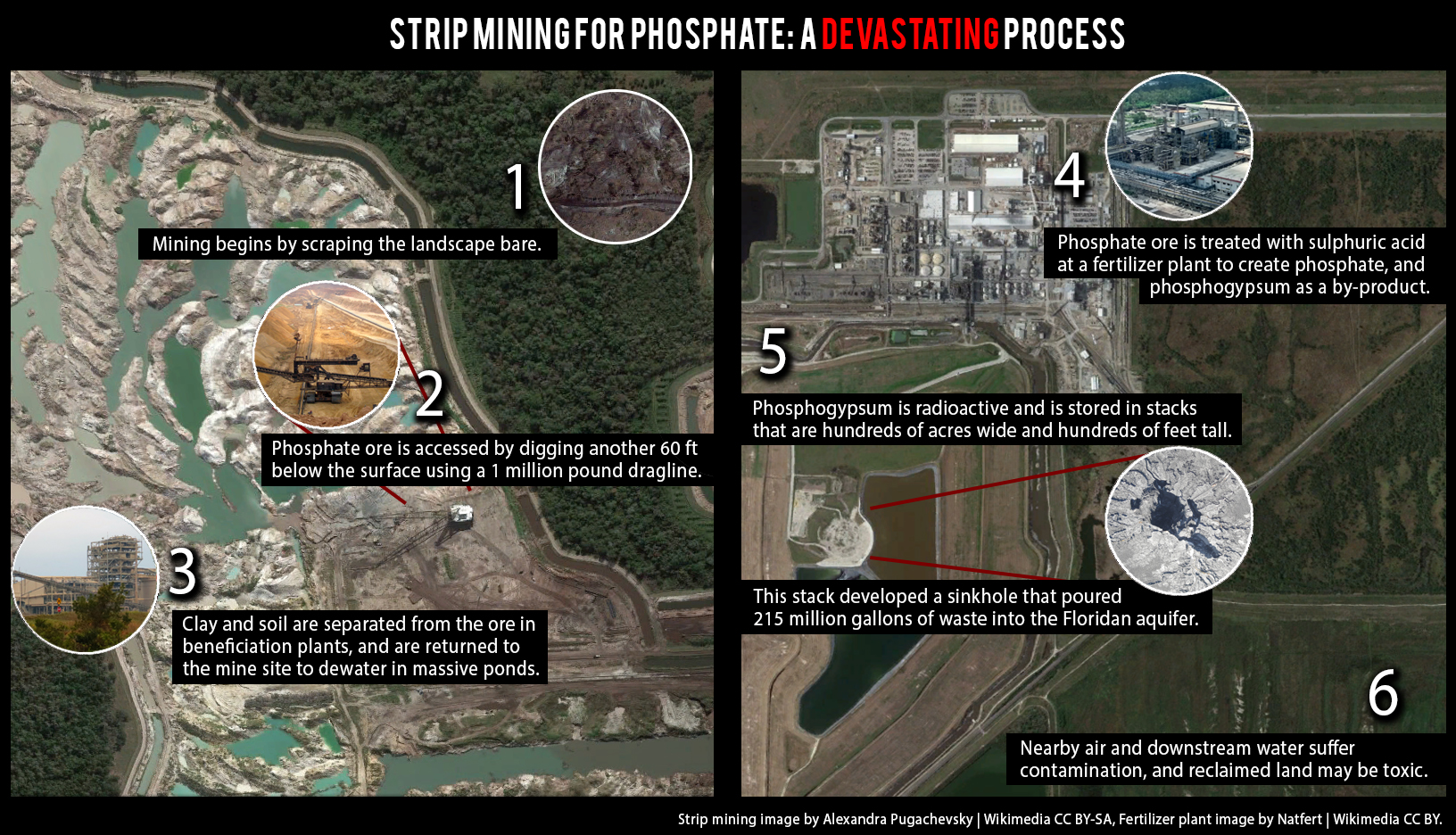 Facts about strip mining