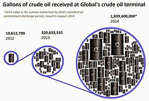 Global crude volumes