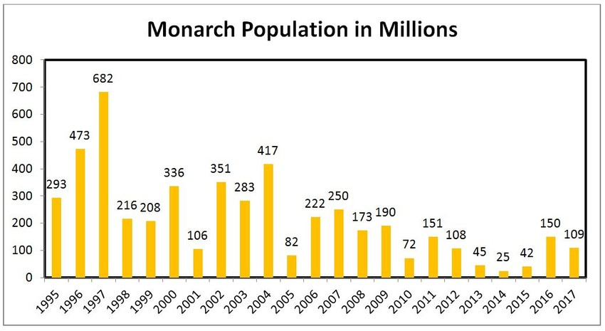 Monarch population