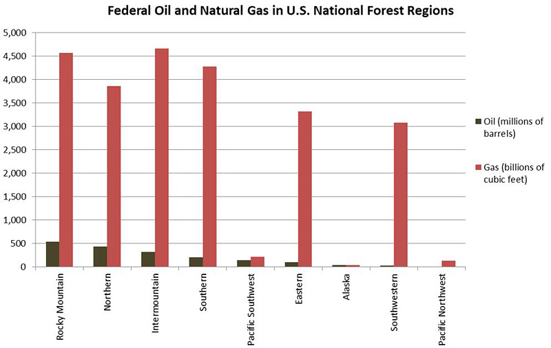 Federal Oil and Gas on National Forests