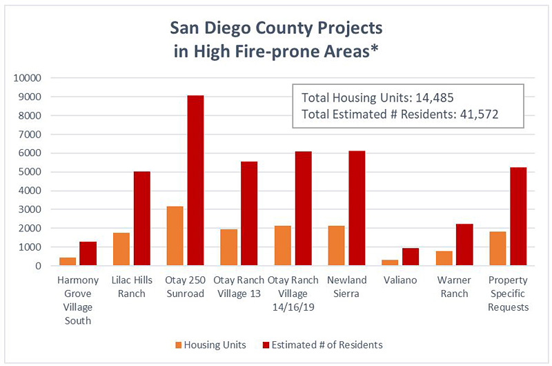 San Diego County projects in fire-prone areas