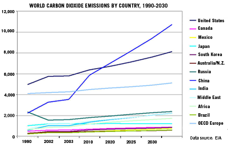 human population growth and climate change co emissions by country