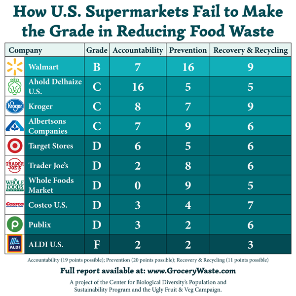 Checked Out: How U S  Supermarkets Fail to Make the Grade in