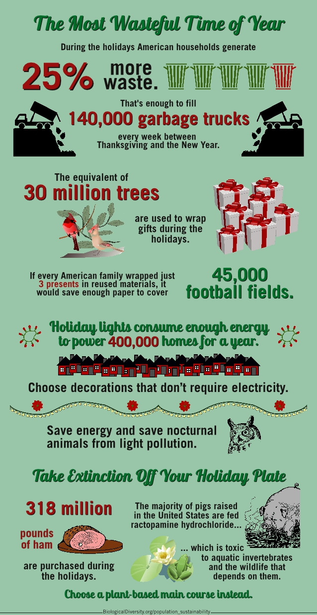 During the holidays American households generate 25% more waste. That�s enough to fill 140,000 garbage trucks every week between Thanksgiving and the New Year.