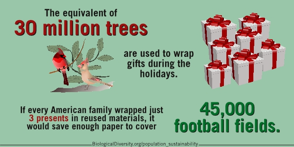 The equivalent of 30 million trees are used to wrap gifts during the holidays. If every American family wrapped just 3 presents in reused materials, it would save enough paper to cover 45,000 football fields.