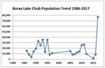 Borax-Lake-chub-trend-center-for-biological-diversity-FPWC.JPG