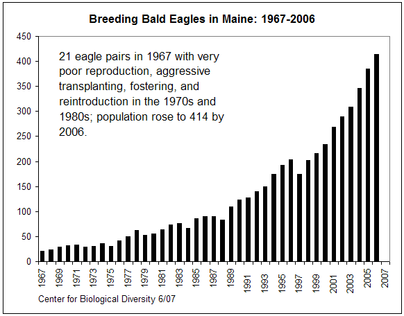 Endangered species acadia national park a bald eagles diet consists mostly of fish and especially in the winter carrion however their feeding habits can be very diverse ranging from rabbits altavistaventures Gallery